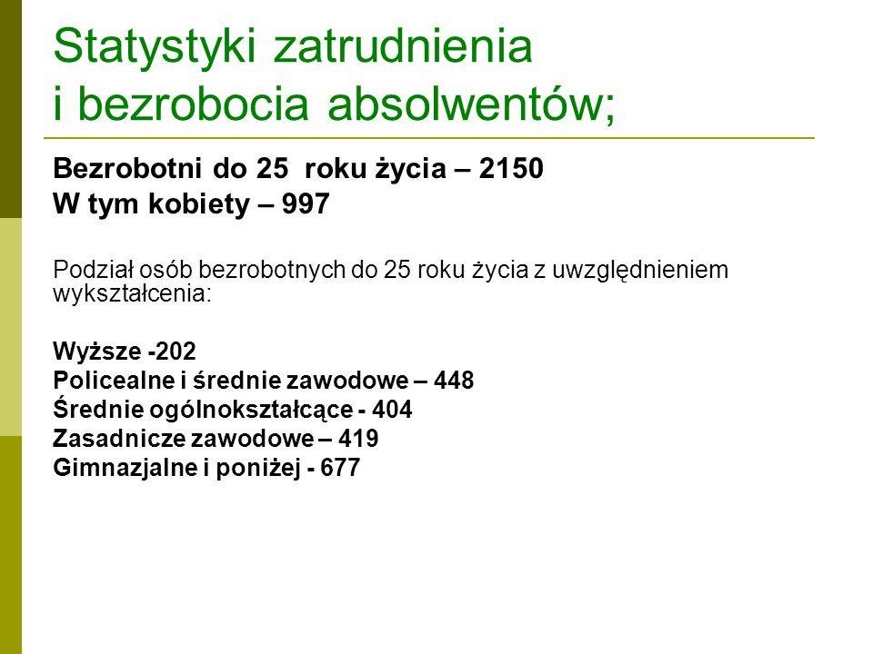 Statystyki zatrudnienia i bezrobocia absolwentów;