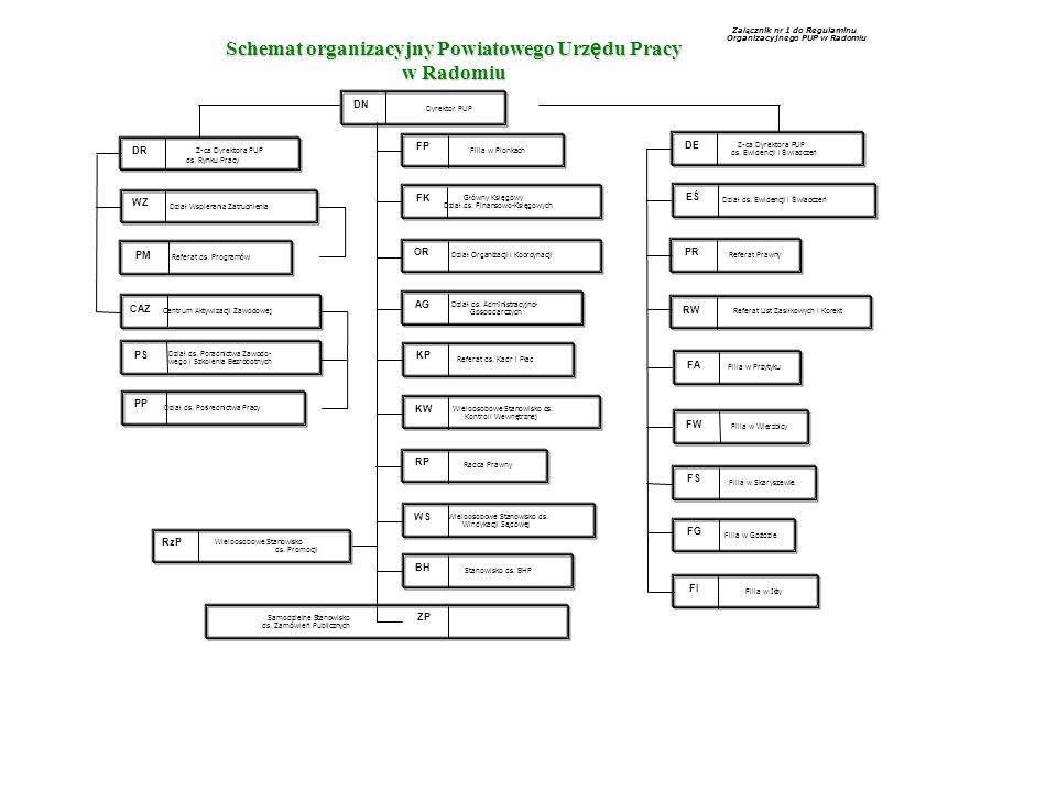 Załącznik nr 1 do Regulaminu Organizacyjnego PUP w Radomiu