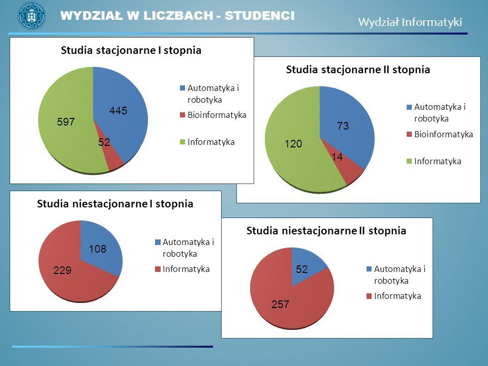 Wydział w liczbach - studenci