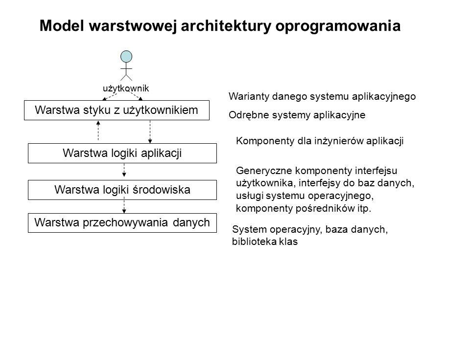 Model warstwowej architektury oprogramowania