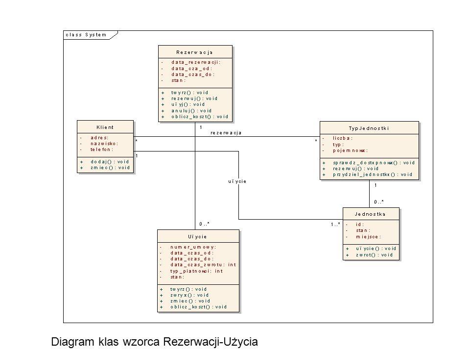 Diagram klas wzorca Rezerwacji-Użycia