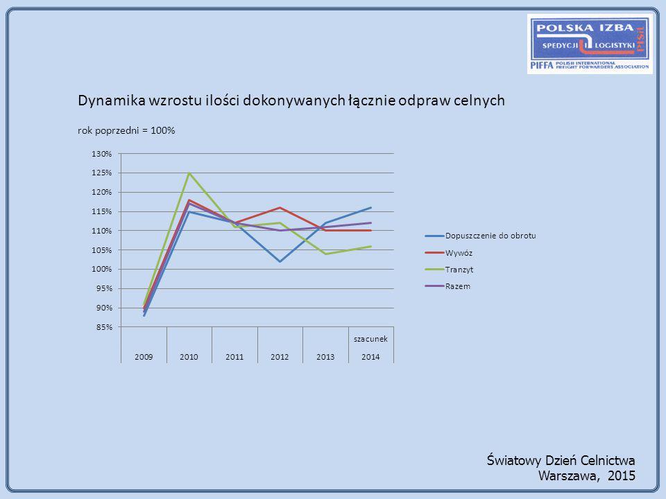 Dynamika wzrostu ilości dokonywanych łącznie odpraw celnych