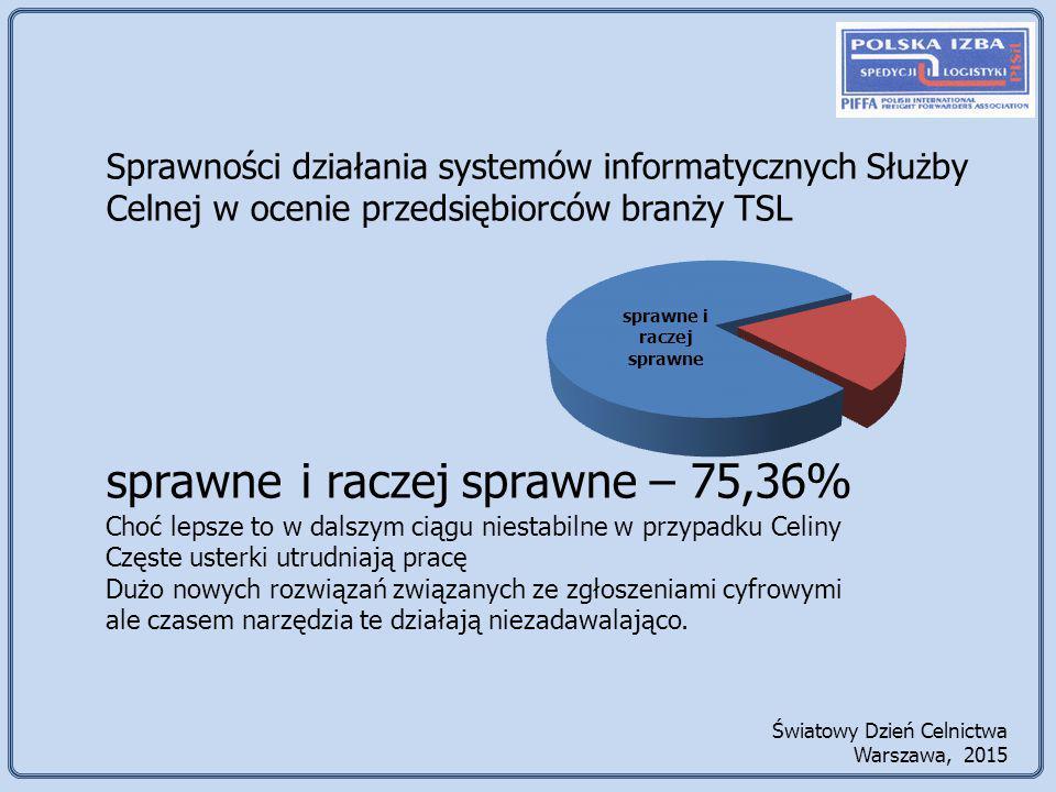 sprawne i raczej sprawne – 75,36%