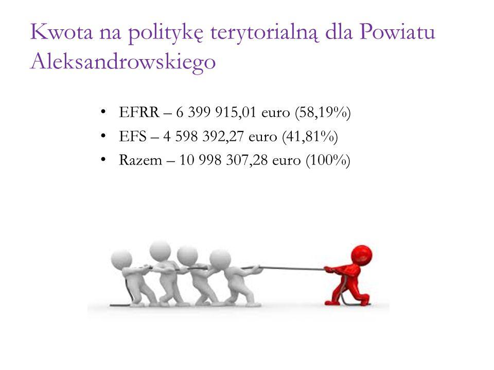Kwota na politykę terytorialną dla Powiatu Aleksandrowskiego