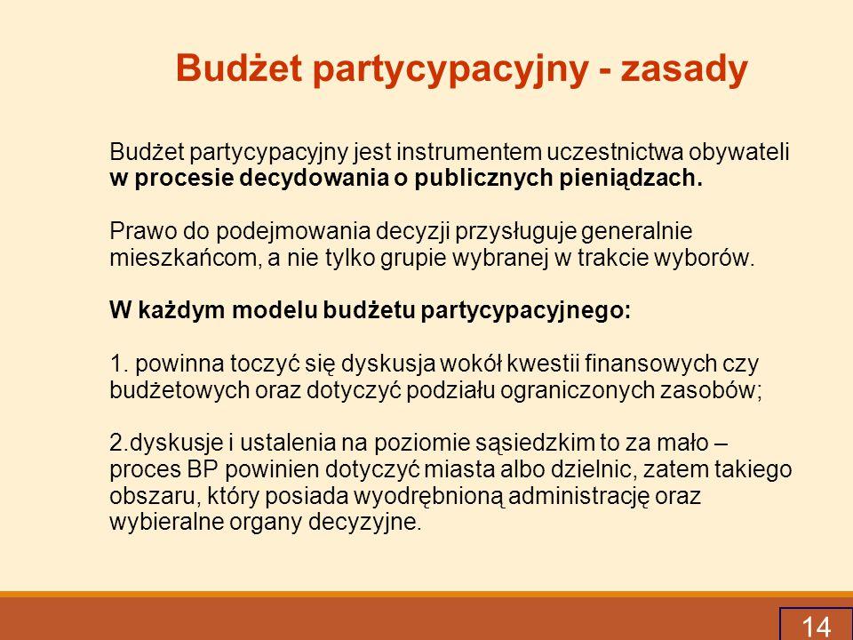Budżet partycypacyjny - zasady