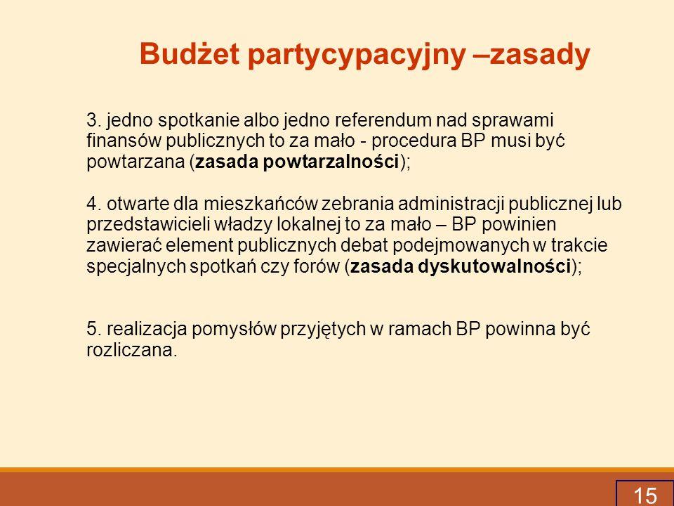 Budżet partycypacyjny –zasady