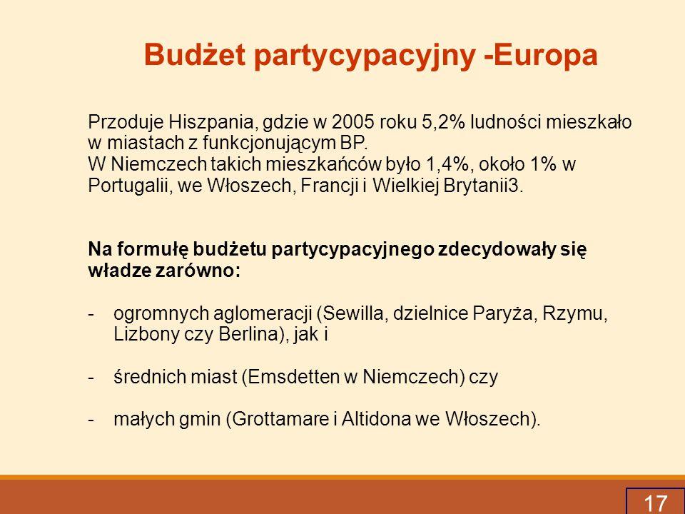 Budżet partycypacyjny -Europa