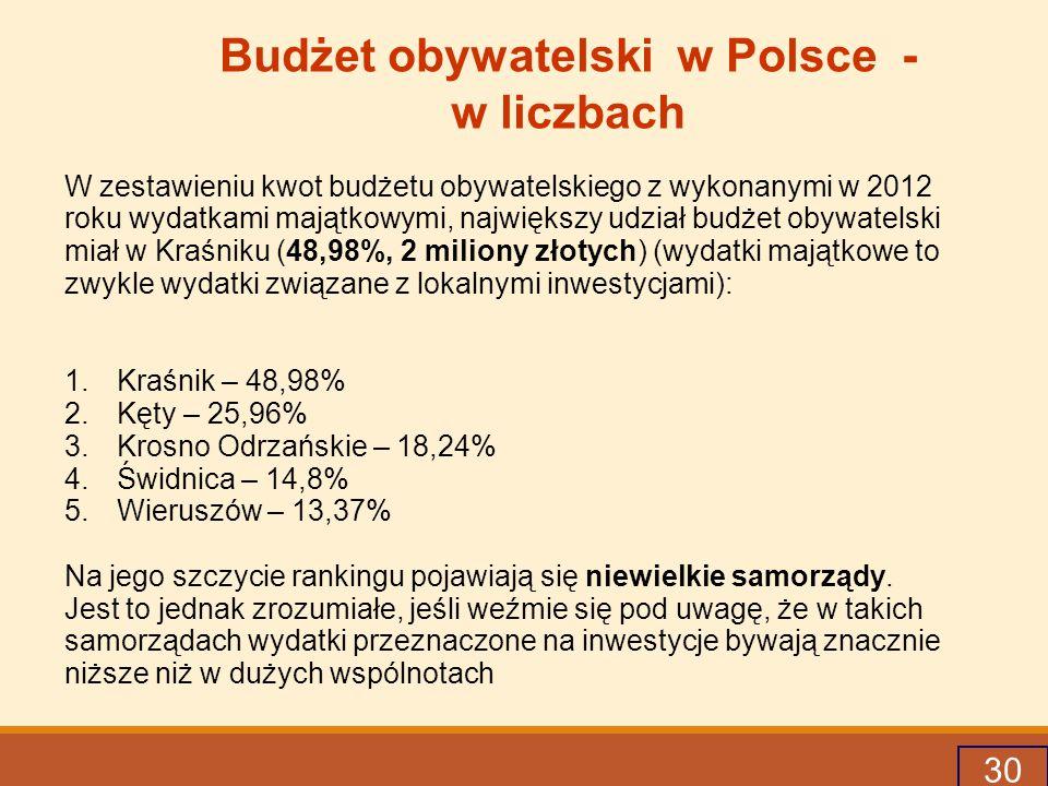 Budżet obywatelski w Polsce - w liczbach