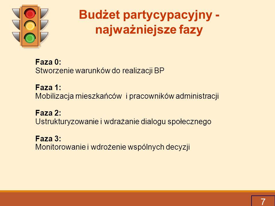 Budżet partycypacyjny - najważniejsze fazy