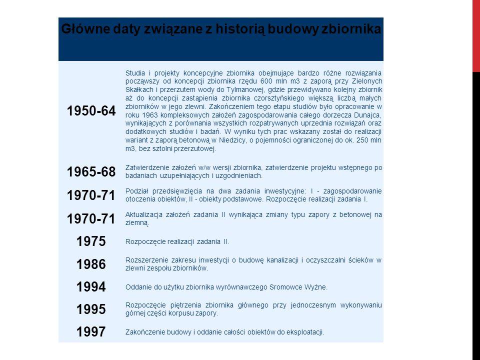 Główne daty związane z historią budowy zbiornika