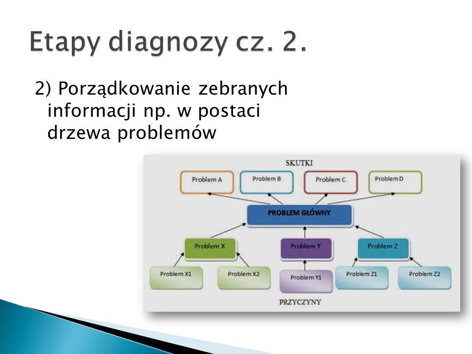 Etapy diagnozy cz. 2. 2) Porządkowanie zebranych informacji np. w postaci drzewa problemów