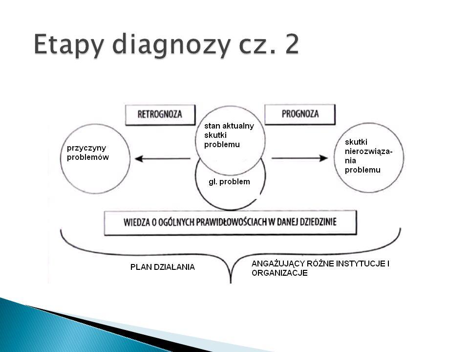 Etapy diagnozy cz. 2