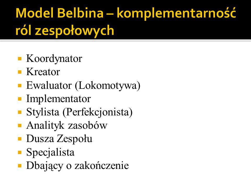 Model Belbina – komplementarność ról zespołowych
