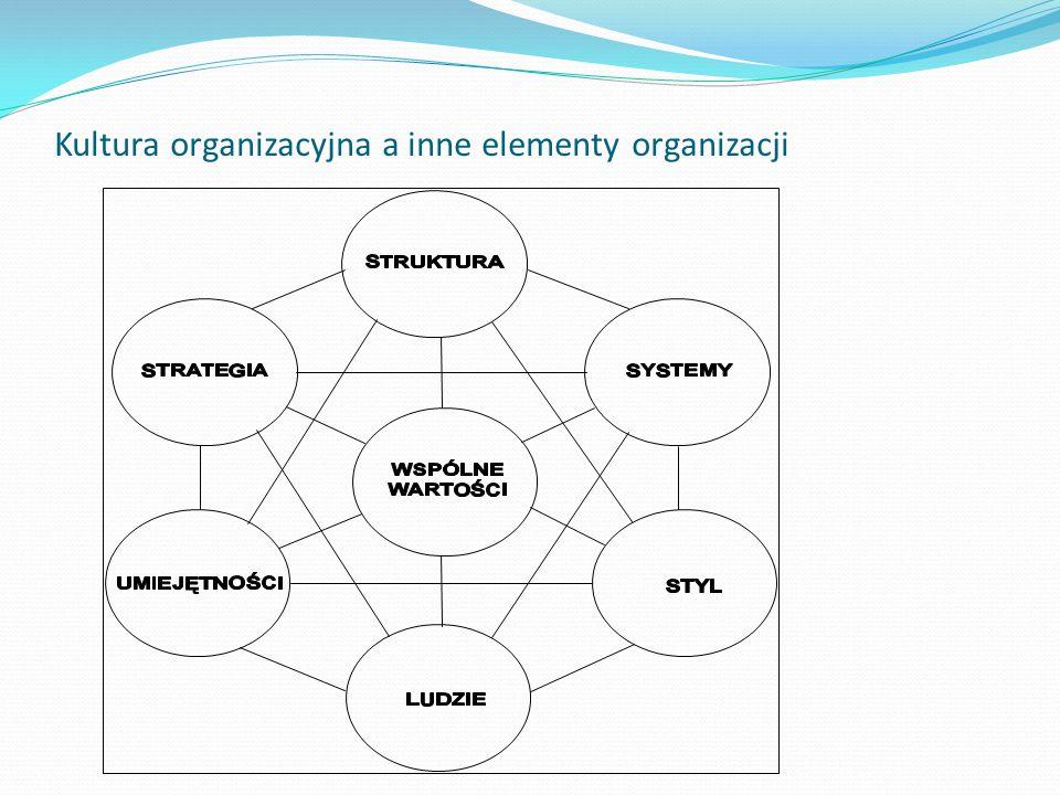 Kultura organizacyjna a inne elementy organizacji