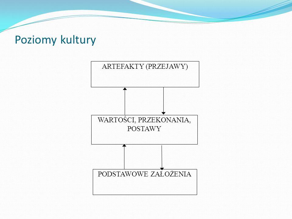 Poziomy kultury ARTEFAKTY (PRZEJAWY) WARTOŚCI, PRZEKONANIA, POSTAWY