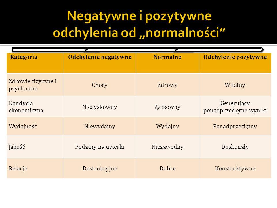 """Negatywne i pozytywne odchylenia od """"normalności"""