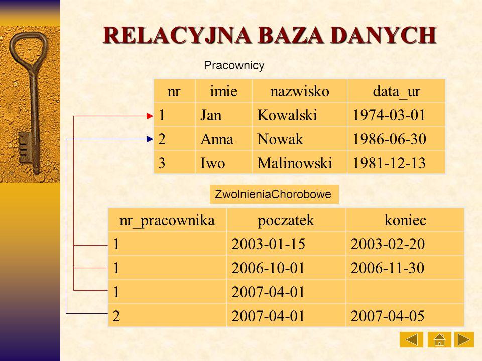 RELACYJNA BAZA DANYCH nr imie nazwisko data_ur 1 Jan Kowalski