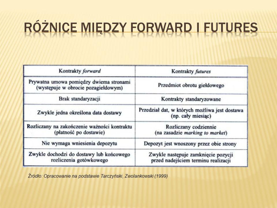 Różnice między forward i futures