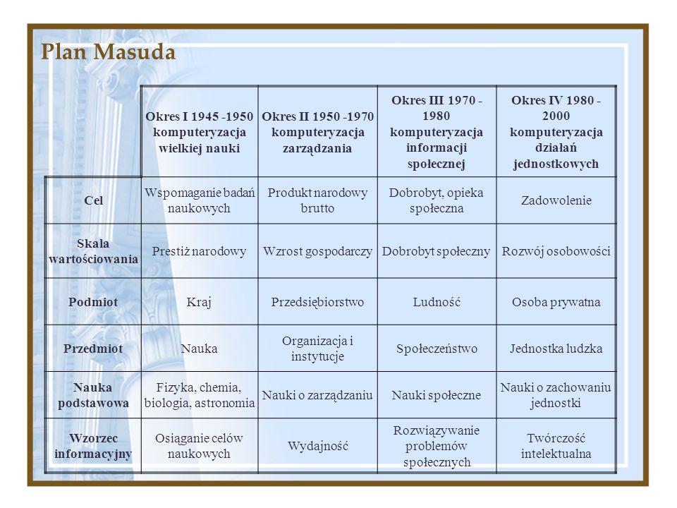 Plan Masuda Okres I 1945 -1950 komputeryzacja wielkiej nauki