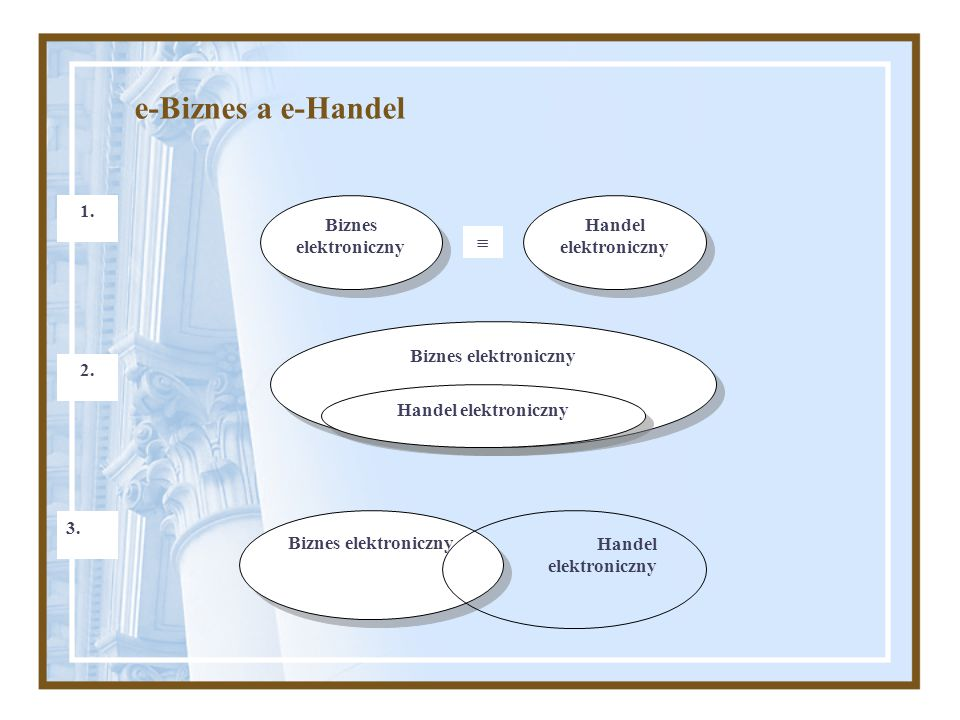 e-Biznes a e-Handel 1.  Biznes elektroniczny 2. Handel elektroniczny