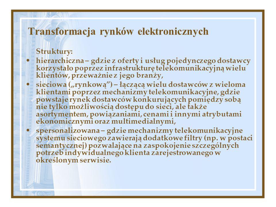 Transformacja rynków elektronicznych