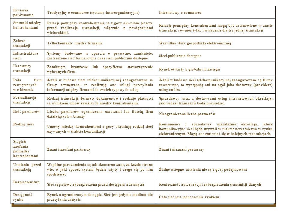 Kryteria porównania Tradycyjny e-commerce (systemy interorganizacyjne) Internetowy e-commerce. Stosunki między kontrahentami.