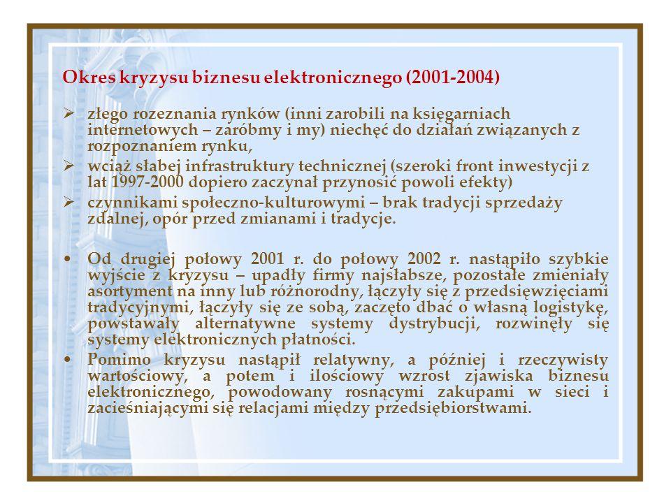 Okres kryzysu biznesu elektronicznego (2001-2004)