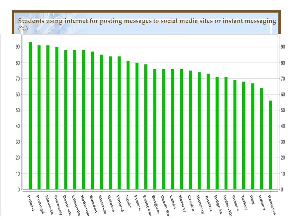 Students using internet for posting messages to social media sites or instant messaging (%)