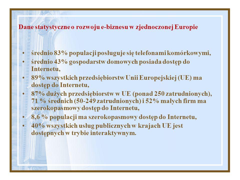 Dane statystyczne o rozwoju e-biznesu w zjednoczonej Europie