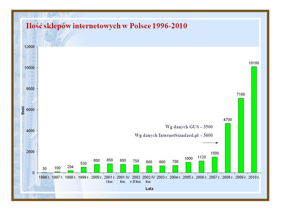 Ilość sklepów internetowych w Polsce 1996-2010