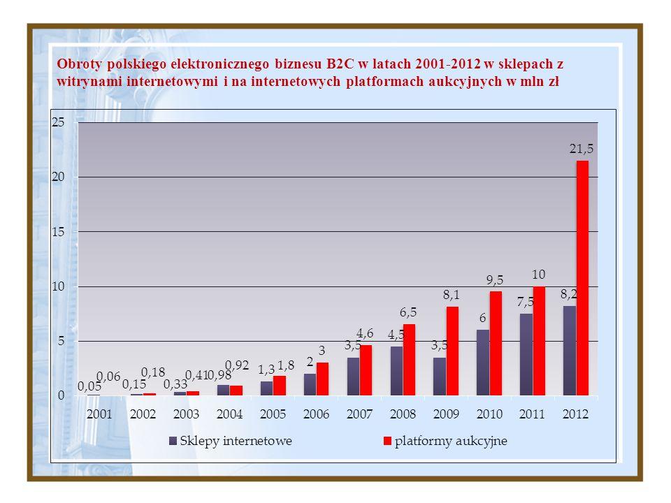 Obroty polskiego elektronicznego biznesu B2C w latach 2001-2012 w sklepach z witrynami internetowymi i na internetowych platformach aukcyjnych w mln zł
