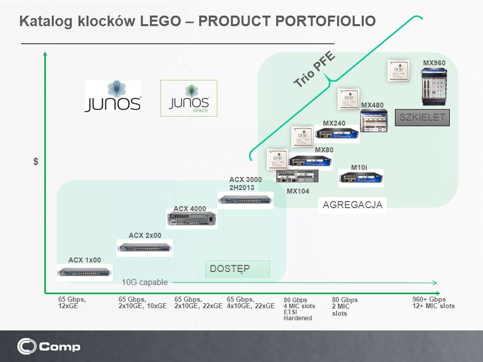 Katalog klocków LEGO – PRODUCT PORTOFIOLIO