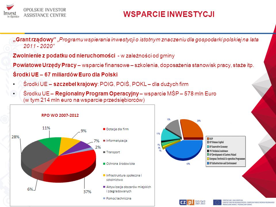 """WSPARCIE INWESTYCJI """"Grant rządowy """"Programu wspierania inwestycji o istotnym znaczeniu dla gospodarki polskiej na lata 2011 - 2020"""