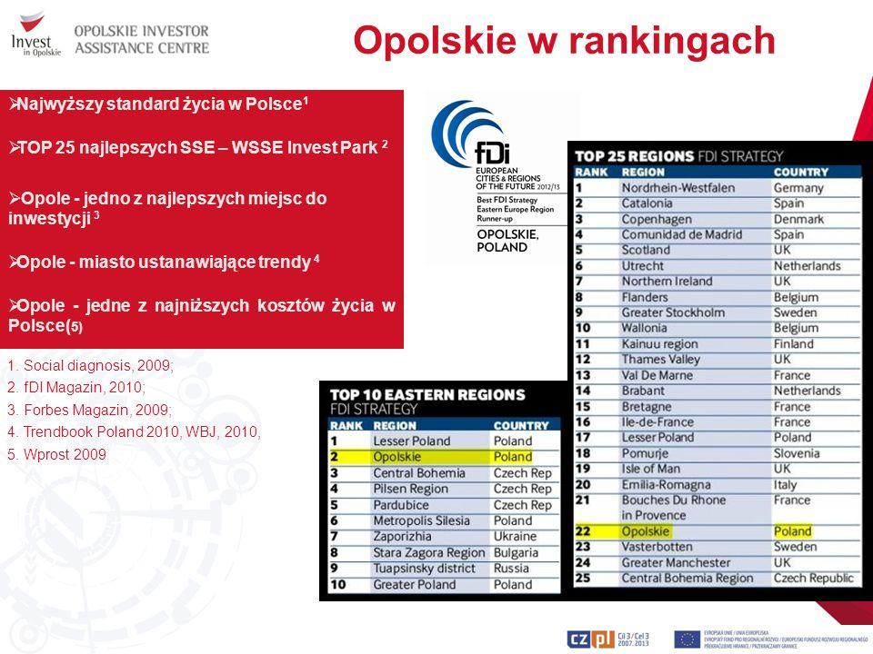 Opolskie w rankingach Najwyższy standard życia w Polsce1