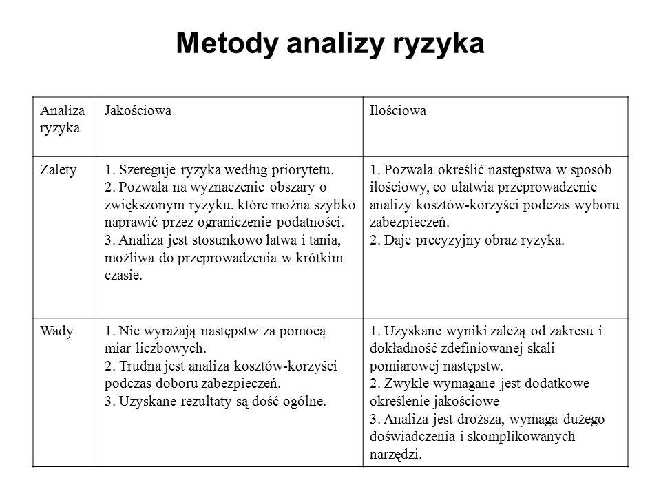 Metody analizy ryzyka Analiza ryzyka Jakościowa Ilościowa Zalety