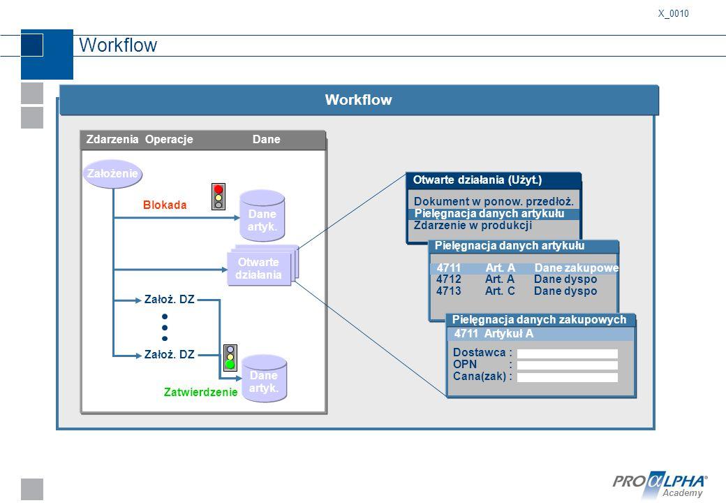 Workflow Workflow Zdarzenia Operacje Dane Założenie