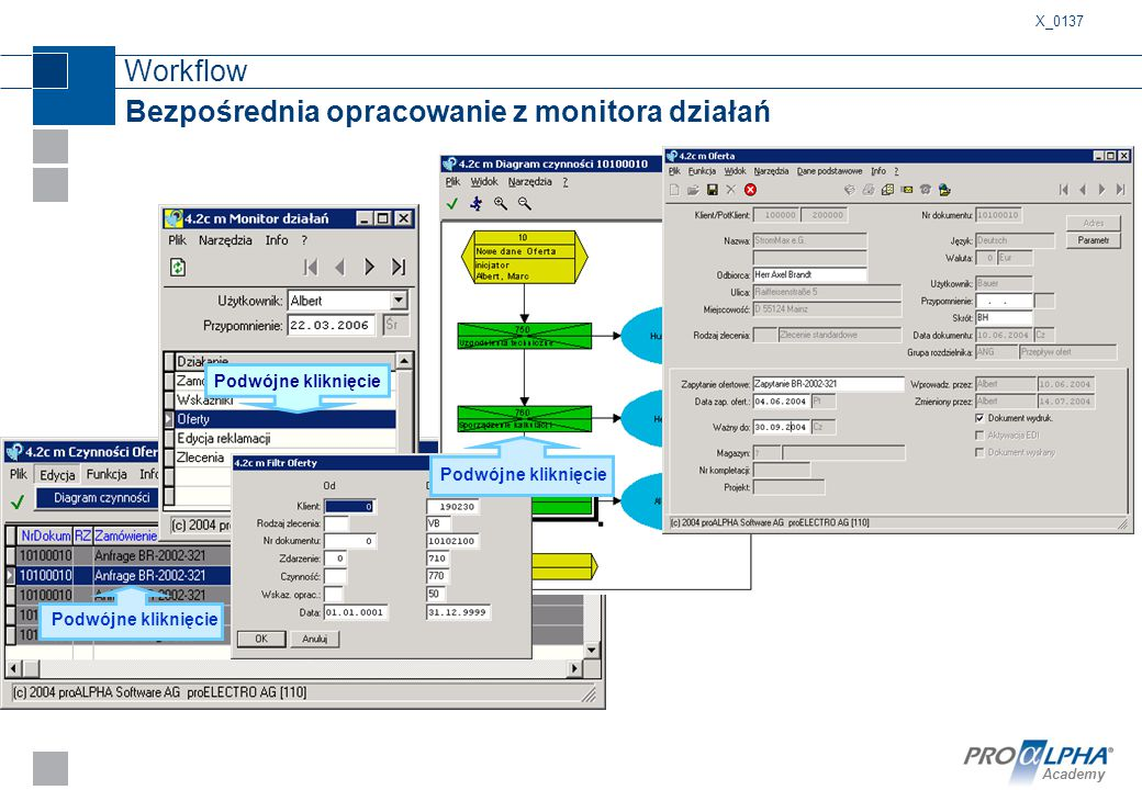 Bezpośrednia opracowanie z monitora działań