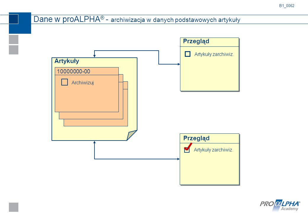 Dane w proALPHA® - archiwizacja w danych podstawowych artykuły