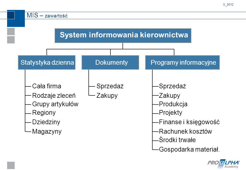 System informowania kierownictwa