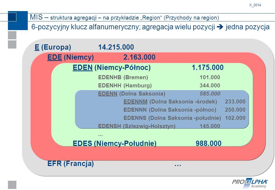 EDES (Niemcy-Południe) 988.000 EFR (Francja) …