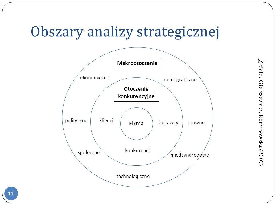 Obszary analizy strategicznej