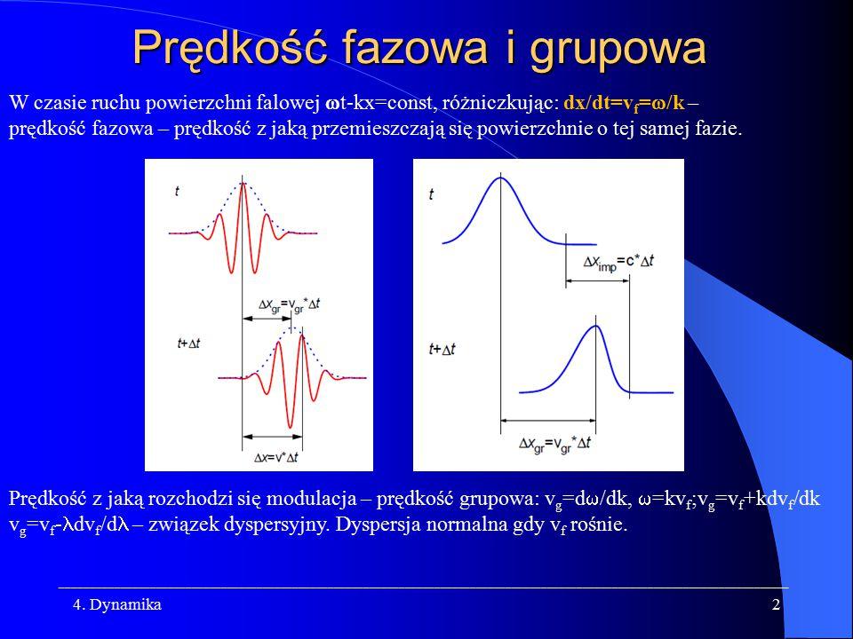 Prędkość fazowa i grupowa