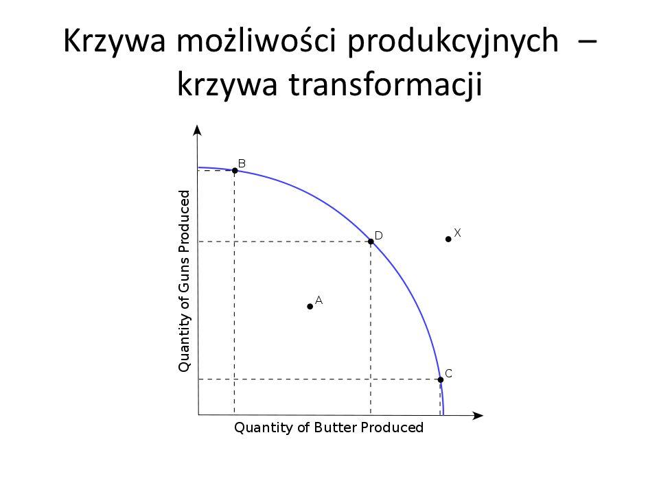 Krzywa możliwości produkcyjnych – krzywa transformacji