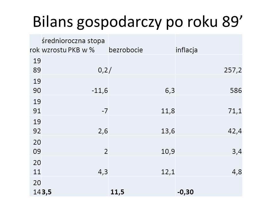 Bilans gospodarczy po roku 89'