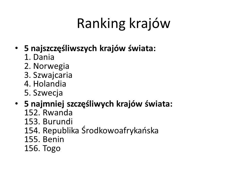 Ranking krajów 5 najszczęśliwszych krajów świata: 1. Dania 2. Norwegia 3. Szwajcaria 4. Holandia 5. Szwecja.