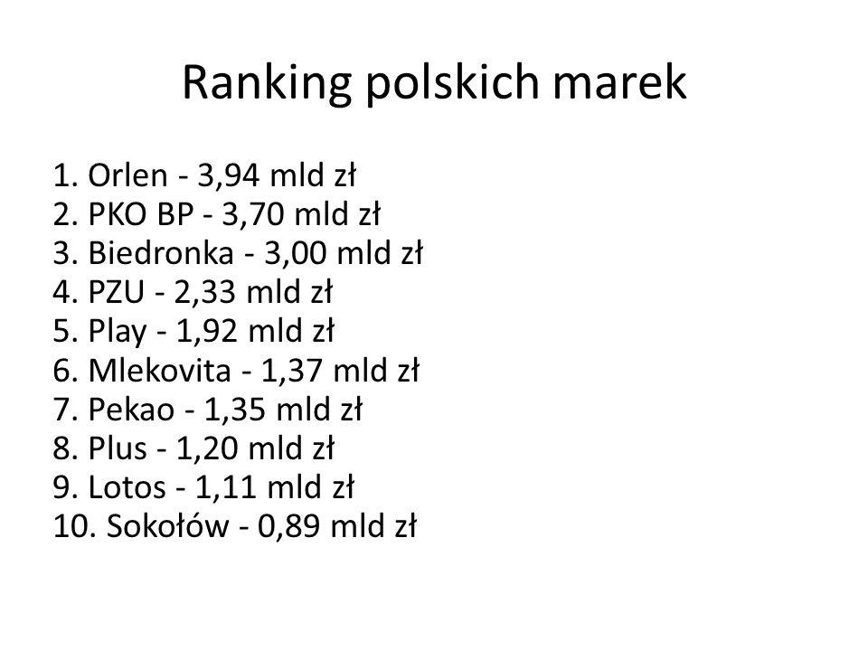 Ranking polskich marek