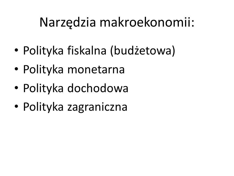 Narzędzia makroekonomii: