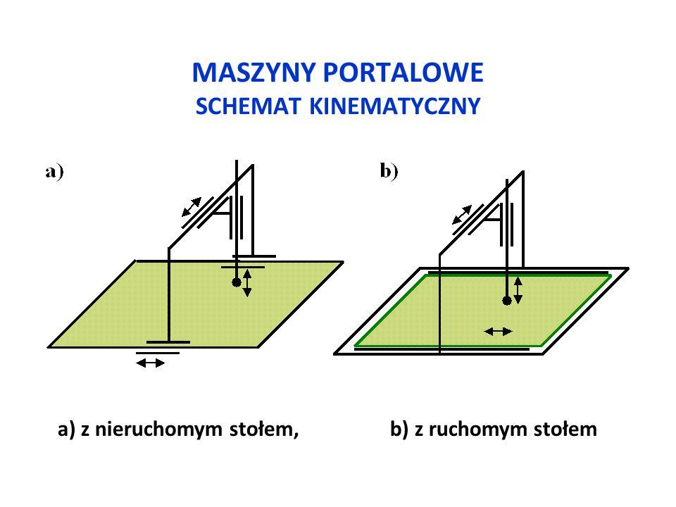 MASZYNY PORTALOWE SCHEMAT KINEMATYCZNY