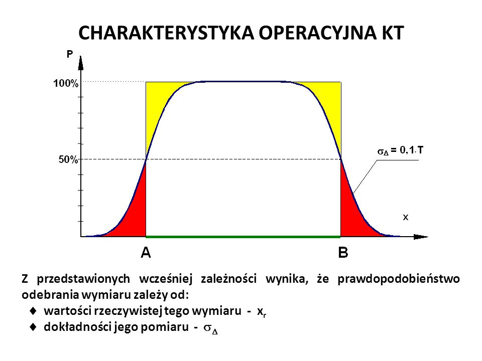 CHARAKTERYSTYKA OPERACYJNA KT