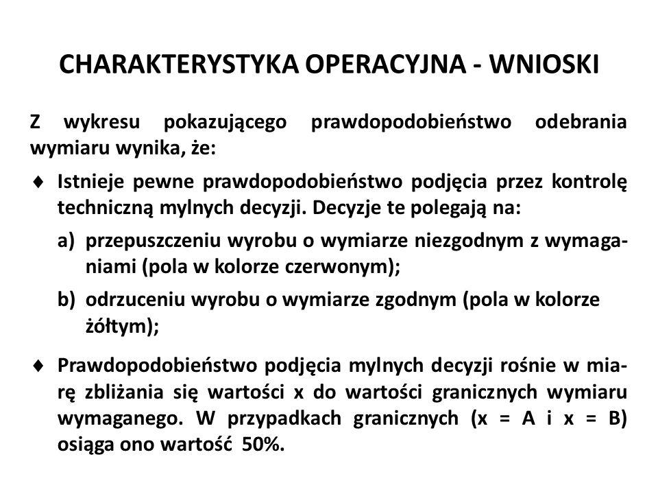 CHARAKTERYSTYKA OPERACYJNA - WNIOSKI